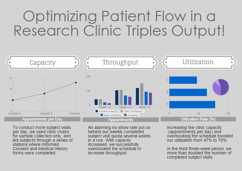 Project Management Case Study Optimizing Patient Flow