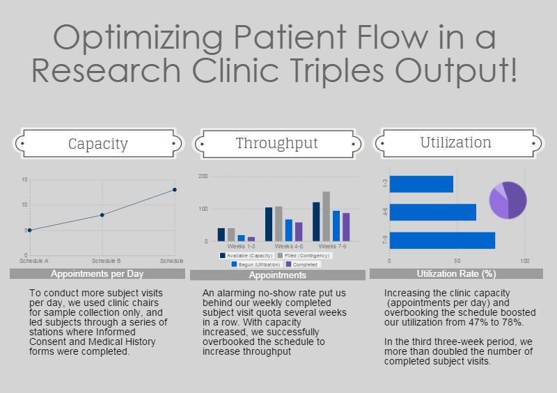 Project Management Case Study Optimizing Patient Flow